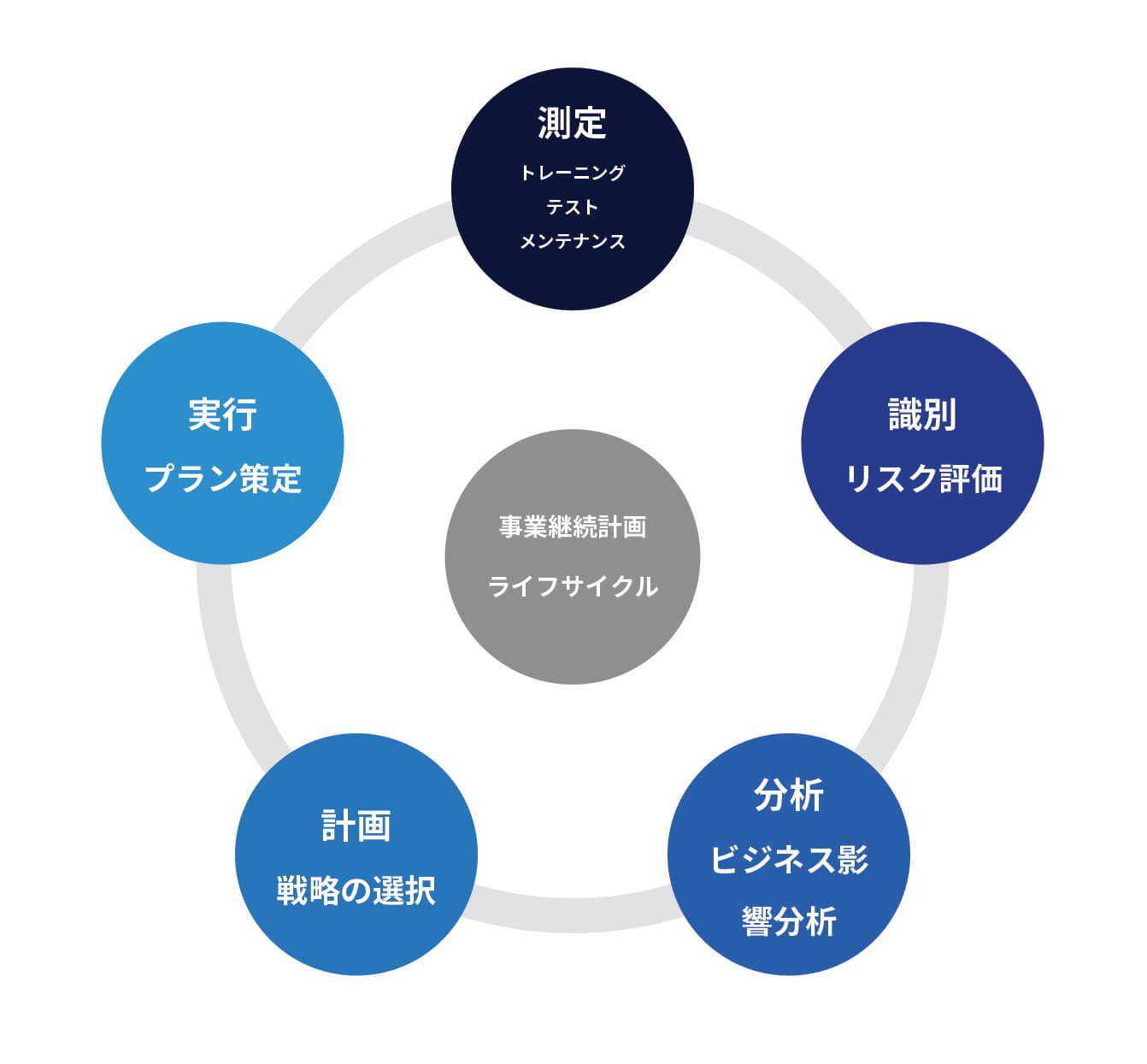 Bushu Quality System